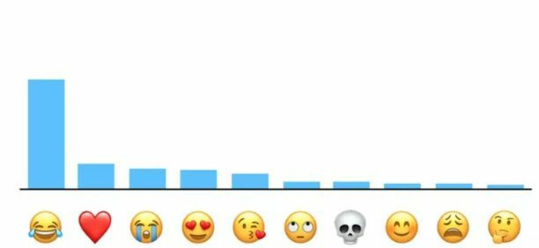 Gråtskratt-emojin är den allra populäraste, visar statistik från Apple.